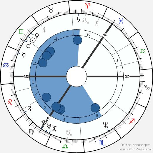 Gerry McCann wikipedia, horoscope, astrology, instagram