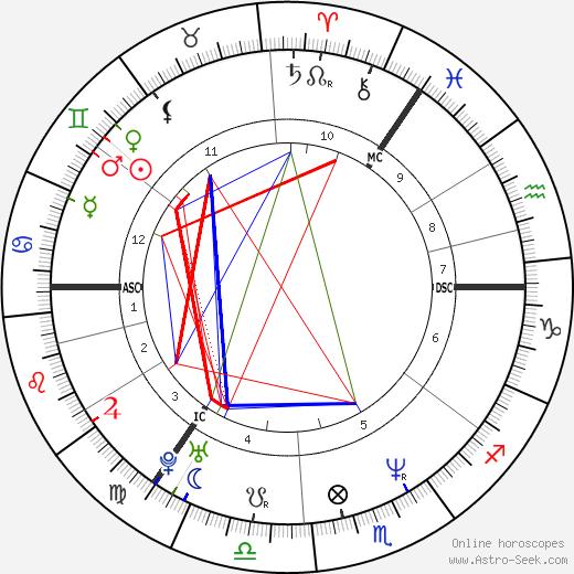 Gerry McCann tema natale, oroscopo, Gerry McCann oroscopi gratuiti, astrologia