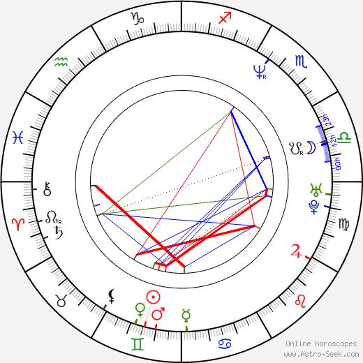 Gordon birth chart, Gordon astro natal horoscope, astrology