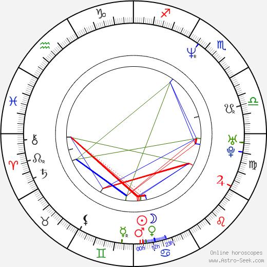 Isshin Chiba birth chart, Isshin Chiba astro natal horoscope, astrology