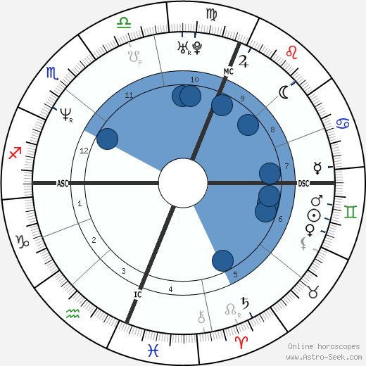 Jason Donovan wikipedia, horoscope, astrology, instagram