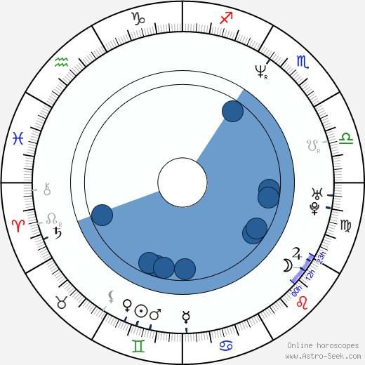 Jason Falkner wikipedia, horoscope, astrology, instagram