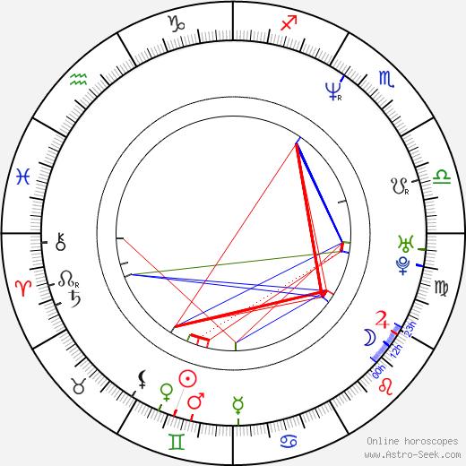 Jason Falkner день рождения гороскоп, Jason Falkner Натальная карта онлайн