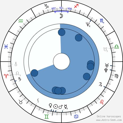 Johnny Johnson wikipedia, horoscope, astrology, instagram
