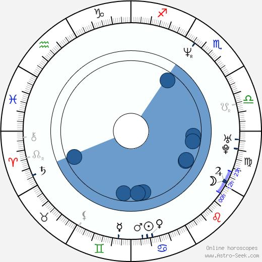 Keoni Waxman wikipedia, horoscope, astrology, instagram