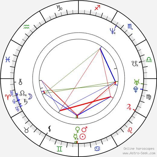 Kim Walker birth chart, Kim Walker astro natal horoscope, astrology
