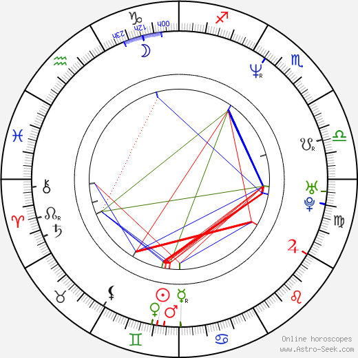 Manuel Blanc birth chart, Manuel Blanc astro natal horoscope, astrology