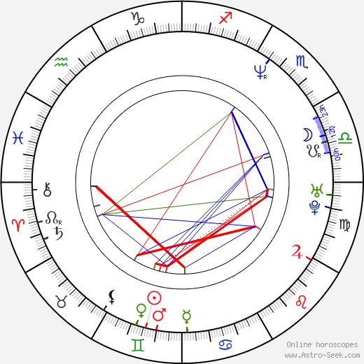 Mark Wood день рождения гороскоп, Mark Wood Натальная карта онлайн