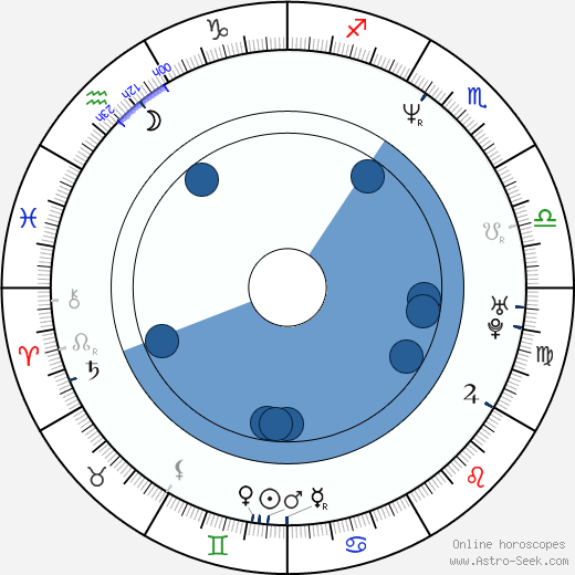 Nene Ohtsuka wikipedia, horoscope, astrology, instagram
