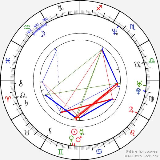 Nene Ohtsuka birth chart, Nene Ohtsuka astro natal horoscope, astrology