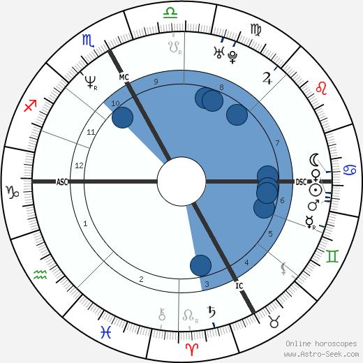 Horoscopes - Beauty Tips, Fashion Trends, & Celebrity News