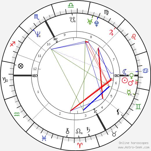 Paolo Maldini birth chart, Paolo Maldini astro natal horoscope, astrology