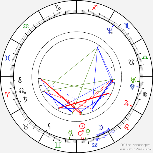 Pascale Bussières birth chart, Pascale Bussières astro natal horoscope, astrology