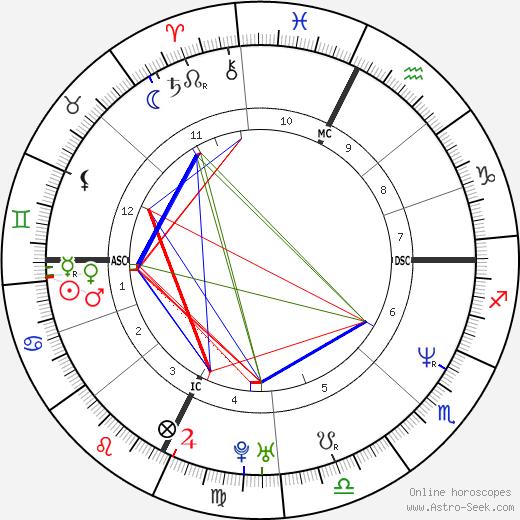 Patrice Alegre tema natale, oroscopo, Patrice Alegre oroscopi gratuiti, astrologia