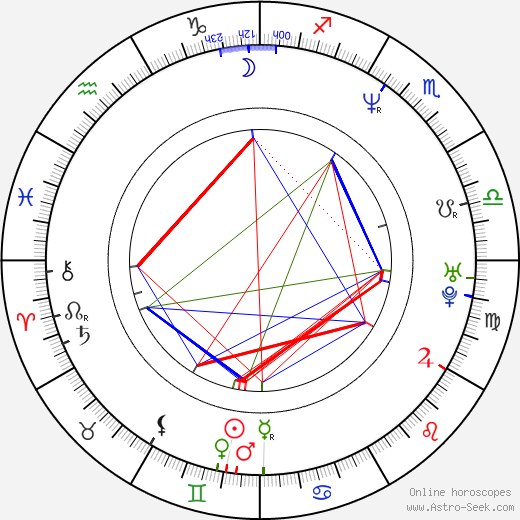 Paul Etheredge-Ouzts tema natale, oroscopo, Paul Etheredge-Ouzts oroscopi gratuiti, astrologia