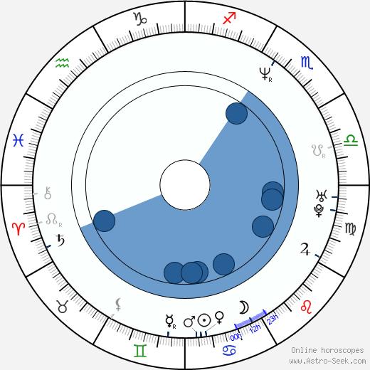 Paul Rae wikipedia, horoscope, astrology, instagram