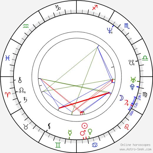 Phil Anselmo birth chart, Phil Anselmo astro natal horoscope, astrology