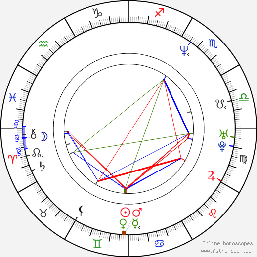 Radek Žák birth chart, Radek Žák astro natal horoscope, astrology