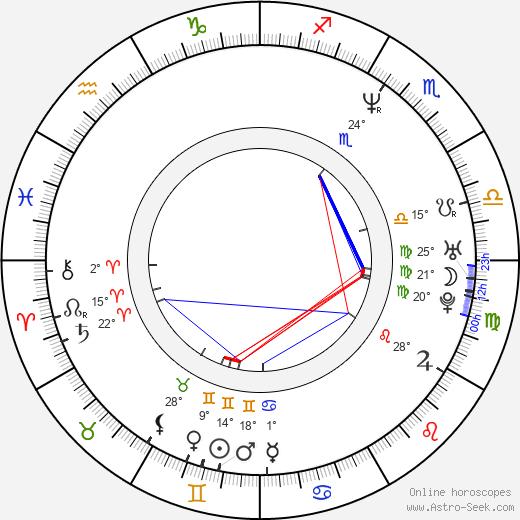 Roger Lim birth chart, biography, wikipedia 2019, 2020