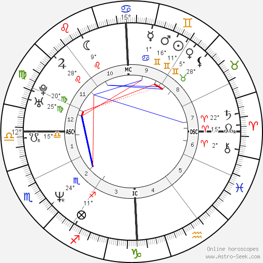Samuel Barathay birth chart, biography, wikipedia 2019, 2020