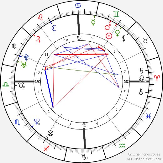 Samuel Barathay tema natale, oroscopo, Samuel Barathay oroscopi gratuiti, astrologia