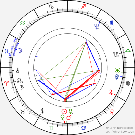 Scott Sanders birth chart, Scott Sanders astro natal horoscope, astrology