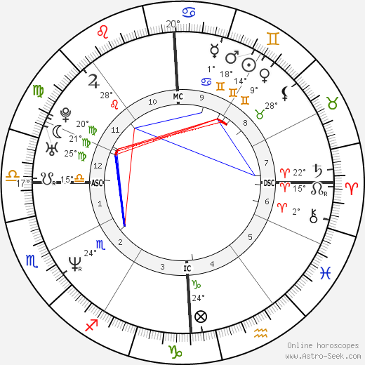 Scott Wolf birth chart, biography, wikipedia 2018, 2019