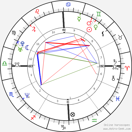 Scott Wolf astro natal birth chart, Scott Wolf horoscope, astrology