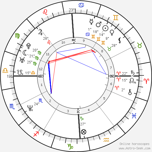 Sean Gullette birth chart, biography, wikipedia 2019, 2020