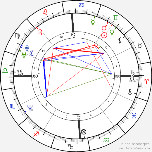 Sean Gullette astro natal birth chart, Sean Gullette horoscope, astrology