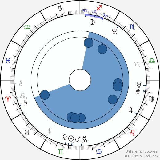 Stephen DeRosa wikipedia, horoscope, astrology, instagram