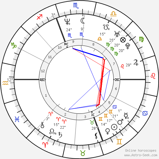 Timothy Murray birth chart, biography, wikipedia 2018, 2019