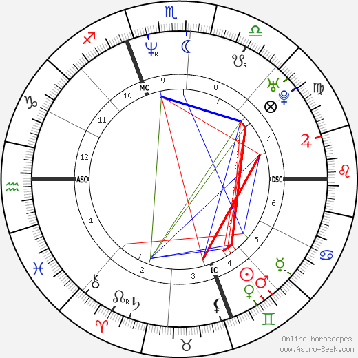 Timothy Murray astro natal birth chart, Timothy Murray horoscope, astrology