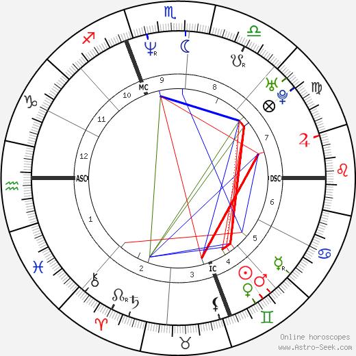 Timothy Murray день рождения гороскоп, Timothy Murray Натальная карта онлайн