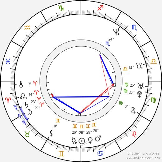 Tonya Kinzinger birth chart, biography, wikipedia 2020, 2021