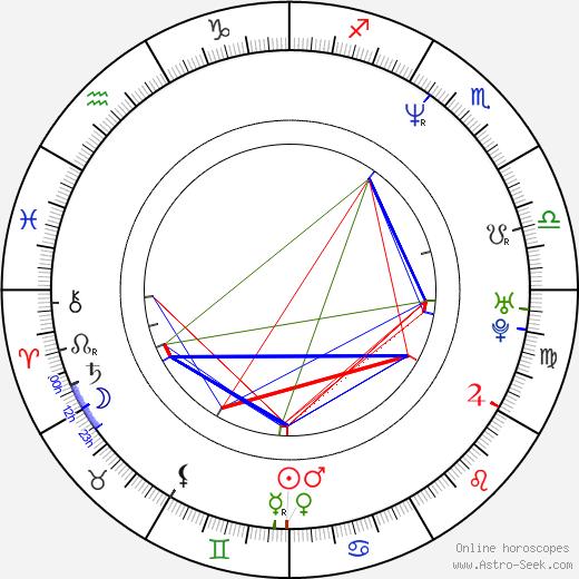 Tonya Kinzinger birth chart, Tonya Kinzinger astro natal horoscope, astrology