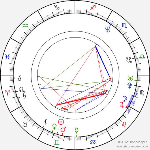 Vanja Cernjul birth chart, Vanja Cernjul astro natal horoscope, astrology