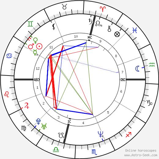 Yasmine Bleeth tema natale, oroscopo, Yasmine Bleeth oroscopi gratuiti, astrologia