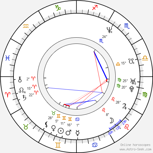 Yui Natsukawa birth chart, biography, wikipedia 2019, 2020