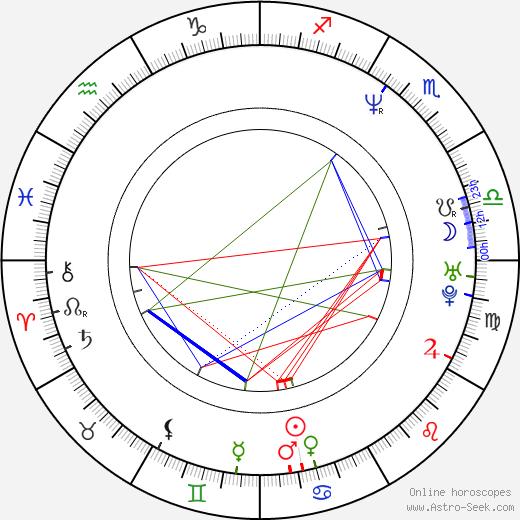 Aku Louhimies astro natal birth chart, Aku Louhimies horoscope, astrology