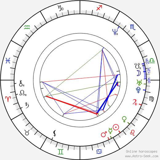 Anna Korcz birth chart, Anna Korcz astro natal horoscope, astrology