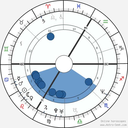 Armand de Las Cuevas wikipedia, horoscope, astrology, instagram