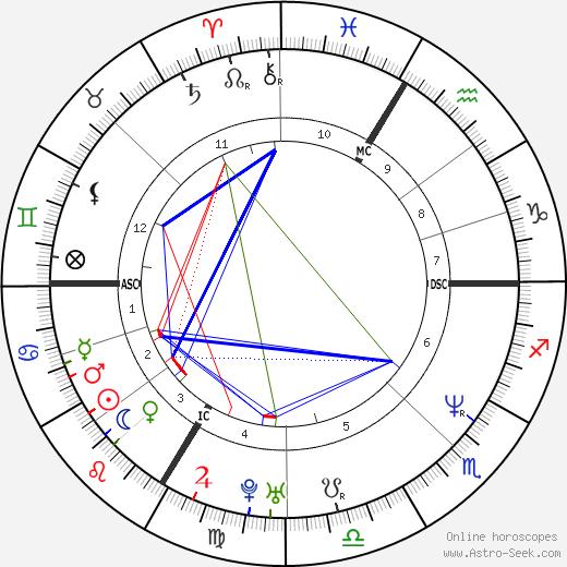 Armand de Las Cuevas день рождения гороскоп, Armand de Las Cuevas Натальная карта онлайн