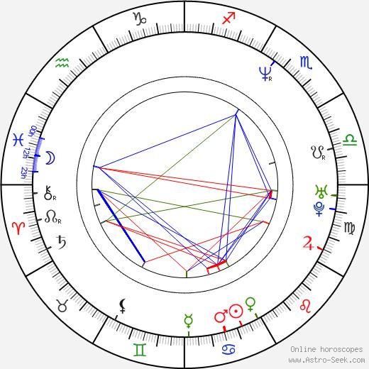 Brandon Iron birth chart, Brandon Iron astro natal horoscope, astrology