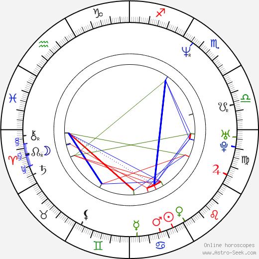 Capkin Van Alphen tema natale, oroscopo, Capkin Van Alphen oroscopi gratuiti, astrologia
