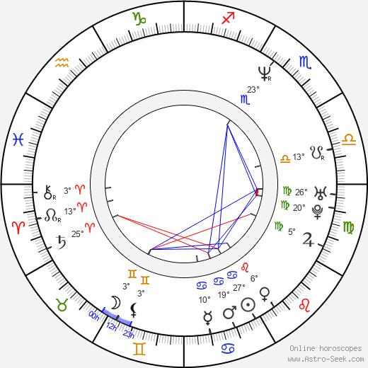 Carlos Saldanha birth chart, biography, wikipedia 2018, 2019