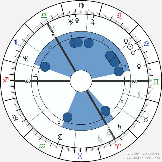 Catherine Plewinski wikipedia, horoscope, astrology, instagram