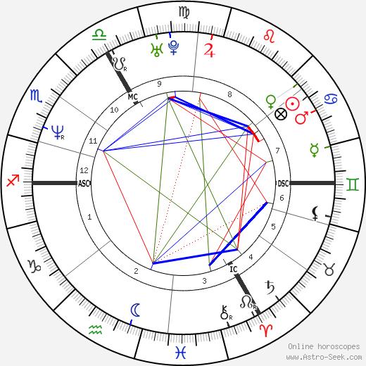 Catherine Plewinski день рождения гороскоп, Catherine Plewinski Натальная карта онлайн