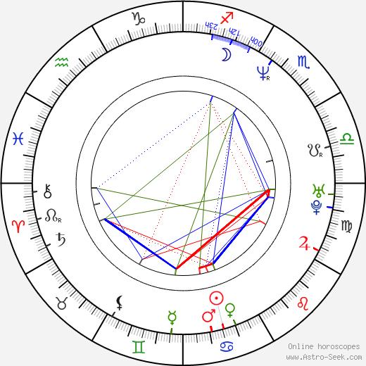 Danny Jacobs tema natale, oroscopo, Danny Jacobs oroscopi gratuiti, astrologia