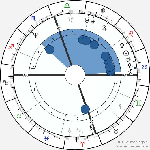 Elden Campbell wikipedia, horoscope, astrology, instagram